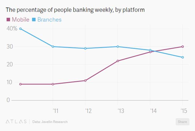 Tỷ lệ khách hàng giao dịch bằng điện thoại và đến chi nhánh tại Mỹ
