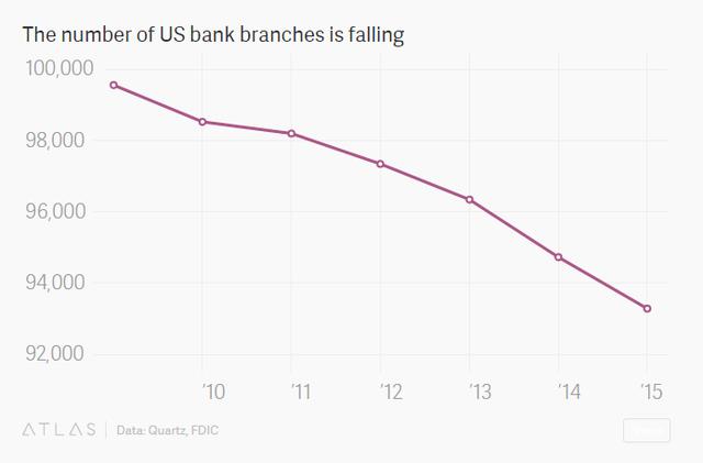 Số chi nhánh ngân hàng tại Mỹ