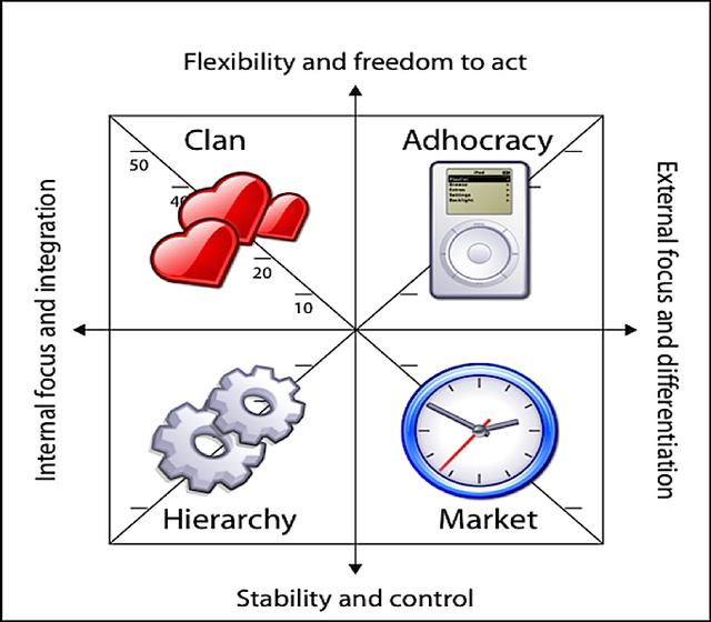 Clan là mô hình kinh doanh coi trọng yếu tố trung thành và đã bị thay thế bởi mô hình Market tại Châu Âu những năm 90s.