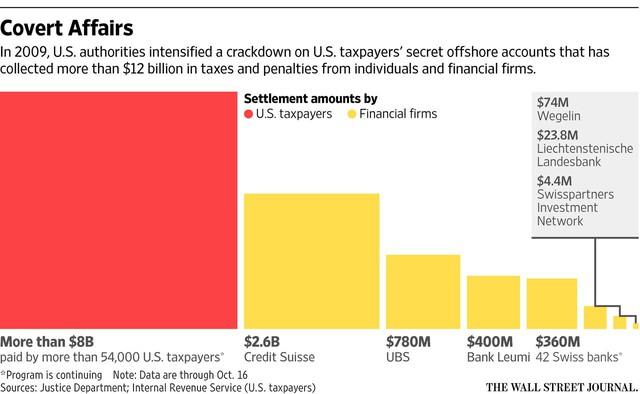 Nguồn: The Wall Street Journal