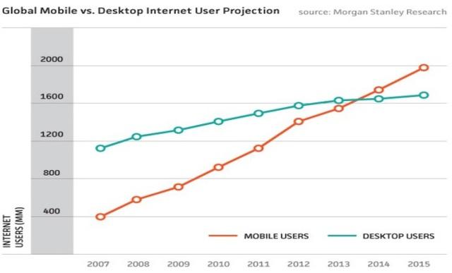 Tỷ lệ người dùng Internet trên Desktop và trên Mobile toàn cầu.