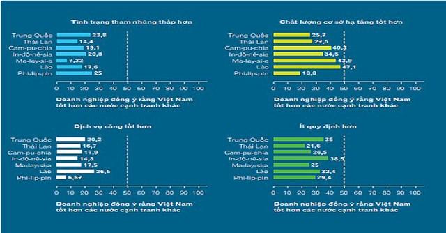 Đây là bảng trả lời cho câu hỏi: Bạn so sánh thế nào về môi trường kinh doanh ở Việt Nam và ở các nước khác đã cân nhắc đầu tư? Nguồn: PCI2014.