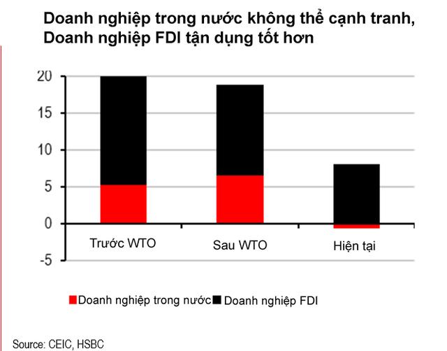 Các doanh nghiệp trong nước không thể tận dụng nguồn lực chi phí lao động sẵn có của Việt Nam.