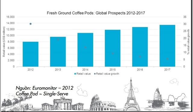 Dự báo doanh thu ngành cà phê single-serve của Euromonitor