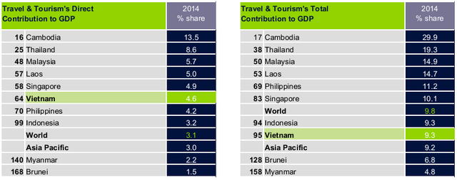 Nguồn: Hội đồng du lịch và lữ hành thế giới.