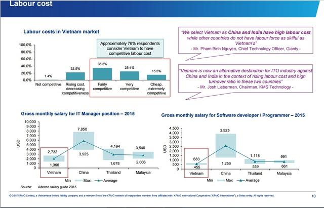Chi phí nhân sự ngành gia công phần mềm Việt Nam so với các nước châu Á (nguồn:khảo sát KPMG tháng 8/2015)