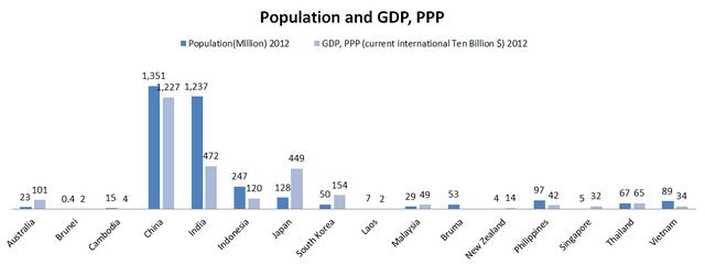 Dân số và GDP tính theo PPP của 16 nước RCEP. Trung Quốc bỏ xa các nước còn lại. Nguồn: WorldBank.