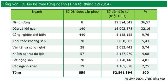 Vốn FDI đầu tư vào Myanmar tính đến tháng 12/2014.
