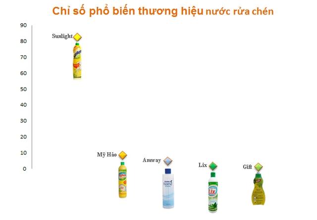 Cùng với vị trí số 1 về thị phần theo doanh số, Unilever cũng đứng số 1 về mức độ phổ biến thương hiệu nước rửa chén