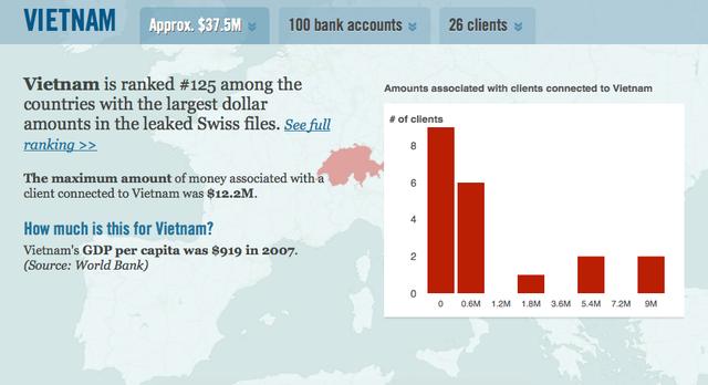 Kể từ năm 1970 - 2004, đã có 30 tài khoản khách hàng của Việt Nam liên kết với 100 tài khoản ngân hàng.