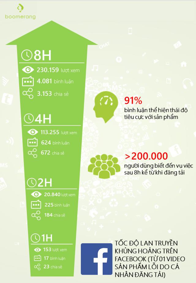 Infographic tốc độ lan truyền của một trường hợp video khủng hoảng trên Facebook