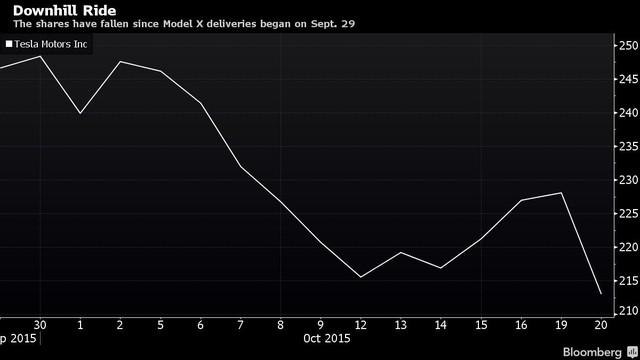 Cố phiếu của Tesla ngày càng sụt giảm