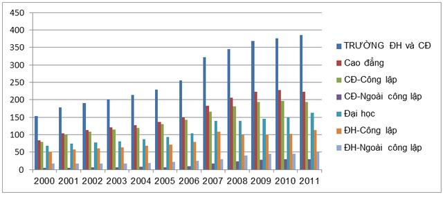 Thống kê số trường ĐH và CĐ trên toàn quốc tại Việt Nam (Nguồn: Bộ GD&ĐT)