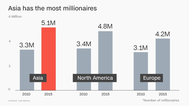 Số triệu phú tại Châu Á tăng mạnh nhất thế giới (triệu người)