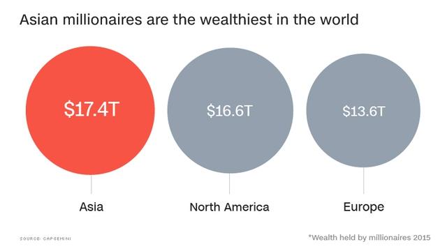 Tổng tài sản của triệu phú Châu Á đã vượt qua tất cả các khu vực khác (nghìn tỷ USD)