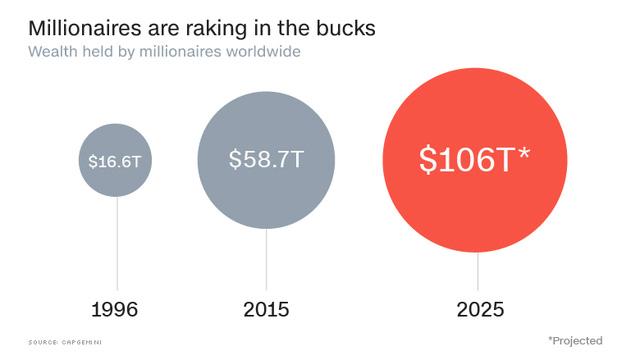 Tổng tài sản của giới nhà giàu toàn cầu (nghìn tỷ USD)