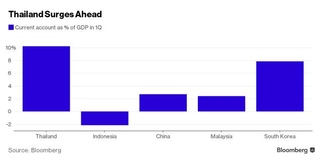 Thặng dư cán cân quý I của Thái Lan so với các nước
