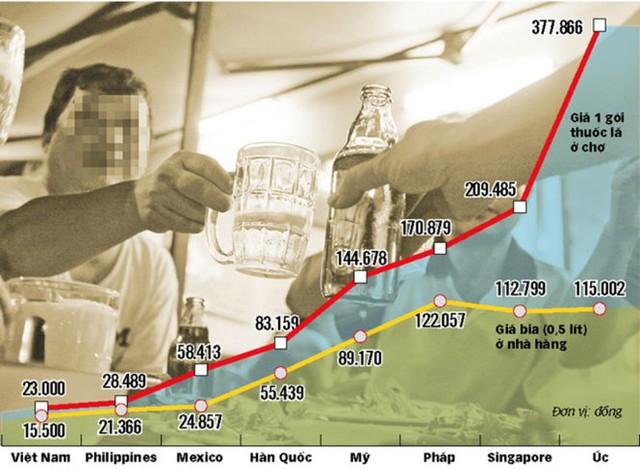 Biểu đồ so sánh giá bia, thuốc lá của VN với một số nước. Theo đó, giá hai mặt hàng có hại cho sức khỏe rất rẻ ở Việt Nam! Đồ họa: Tuổi Trẻ.