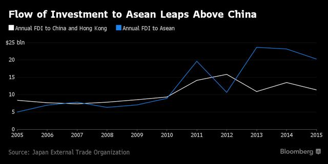 Dòng vốn đổ vào ASEAN đã vượt qua Trung Quốc suốt 3 năm nay