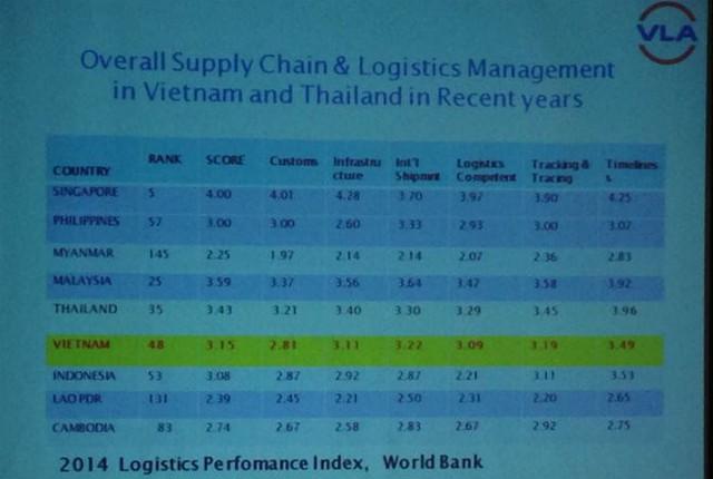 Những năm gần đây, tăng trưởng logistics tại Việt Nam tăng 24%/năm.
