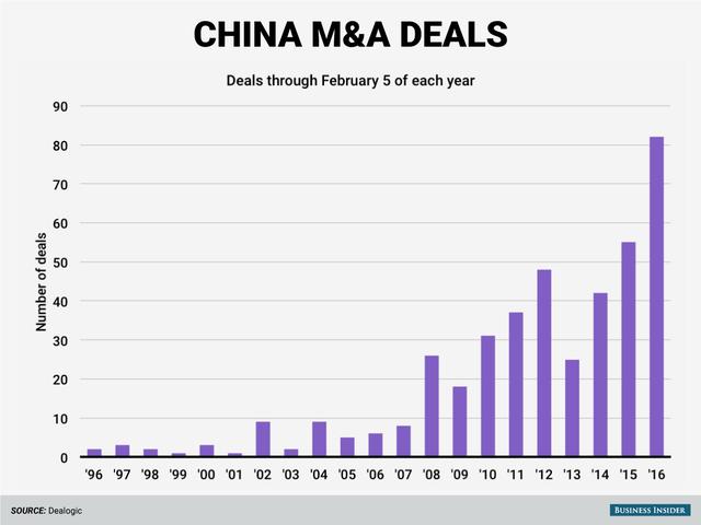 Các thương vụ M&A của DN Trung Quốc tinh tới 5/2 hàng năm.