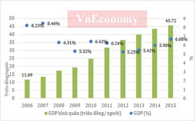 Vốn FDI vào Việt Nam năm 2015, bao gồm vốn đăng ký và giải ngân, đã tăng khoảng 4 lần sau với năm 2006. Mức vốn FDI đăng ký trên 70 tỷ USD năm 2008 là mức cao nhất trong 10 năm qua trước hiệu ứng Việt Nam gia nhập WTO. Tuy nhiên, vốn FDI giải ngân năm 2008 ở mức khiêm tốn.  Dù vậy, dòng vốn FDI vào Việt Nam những năm qua rất ổn định, và đóng góp của doanh nghiệp FDI với nền kinh tế Việt Nam đang chiếm tỷ trọng lớn - Nguồn: Tổng cục Thống kê, Cục Đầu tư nước ngoài.          Có thể nhận thấy, hoạt động xuất nhập khẩu của Việt Nam trong 10 năm từ 2006-2015 liên tục tăng trưởng. Nếu như năm 2006 tổng kim ngạch xuất nhập khẩu của Việt Nam chưa đạt 70 tỷ USD, thì năm 2015 con số này đã xấp xỉ 330 tỷ USD.  Việc Việt Nam gia nhập WTO cũng như ký hàng loạt các hiệp định thương mại song phương, đa phương khác đã giúp độ mở của nền kinh tế trở nên lớn hơn, qua đó đẩy tốc độ tăng trưởng giao thương lên. Điều này đã tác động tích cực và có đóng góp lớn đối với sự phát triển chung của nền kinh tế những năm qua.  Cùng với việc thu hút nhiều vốn FDI, khối doanh nghiệp này đang chiếm tỷ trọng trên 65% kim ngạch xuất khẩu của Việt Nam trong nhiều năm qua - Nguồn: Tổng cục Thống kê, Tổng cục Hải quan.          Năm 2015, lần đầu tiên chi ngân sách nhà nước đã vượt 1,2 triệu tỷ đồng. Năm qua, Chính phủ đã bổ sung số thực hiện vốn ODA tăng 30.000 tỷ đồng, tăng bội chi ngân sách nhà nước lên mức 6,11%GDP.  Trong 10 năm qua, mức thu ngân sách đã tăng khoảng 3,5 lần, trong khi mức chi thì tăng khoảng 4 lần. Trong khi đó, lạm phát trong những năm qua đã giảm tốc mạnh mà đỉnh điểm là mức tăng 0,63% trong năm 2015.  Trong giai đoạn 2006-2011, mức lạm phát năm 2008 và 2011 cho thấy những bất ổn đỉnh điểm khó khăn nền kinh tế trước cuộc khủng hoảng tài chính toàn cầu tác động đến kinh tế Việt Nam.  Bên cạnh đó, việc điều hành chính sách chưa đủ phù hợp cũng là nguyên nhân khiến lạm phát cao. Để ổn định lạm phát, Việt Nam đã phải nhiều năm đặt mục tiêu ổn định kinh tế vĩ mô lên hàng đầu khiến tốc
