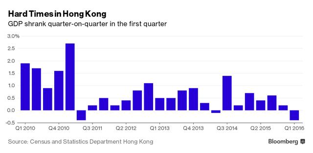 Giai đoạn khó khăn ở Hong Kong. GDP Quý I giảm so với cùng kỳ năm ngoái.