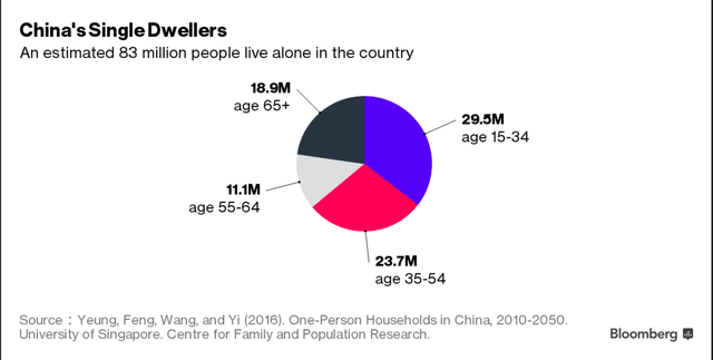 Thực tế có khoảng 83 triệu người dân Trung Quốc đang sống một mình.