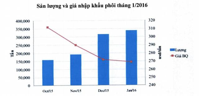 Sản lượng và giá nhập khẩu phôi thép tháng 1/2016
