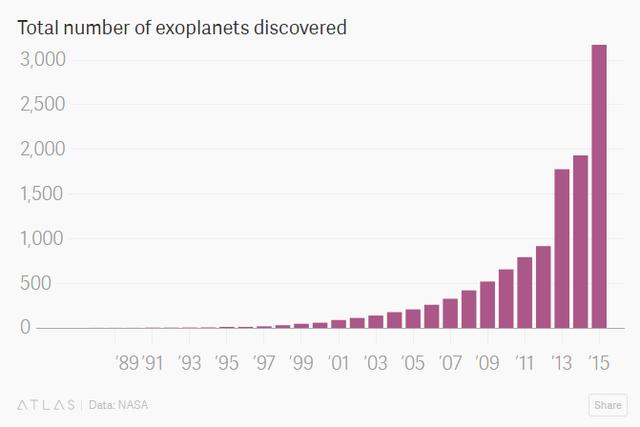 Số lượng các ngoại hành tinh đã được tìm thấy qua từng giai đoạn