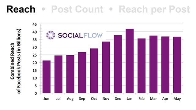 Tổng lượng người tiếp cận các bài viết Facebook (Đơn vị: Tỷ)