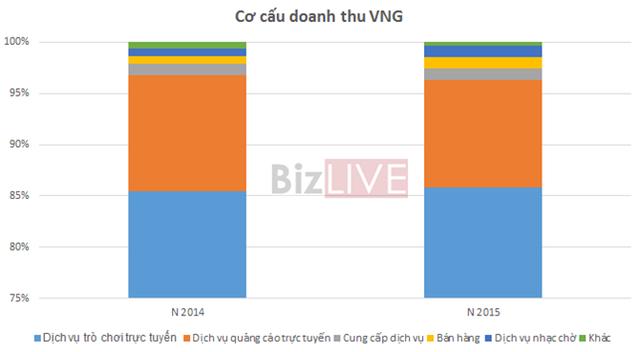 Nguồn: Báo cáo tài chính kiểm toán VNG