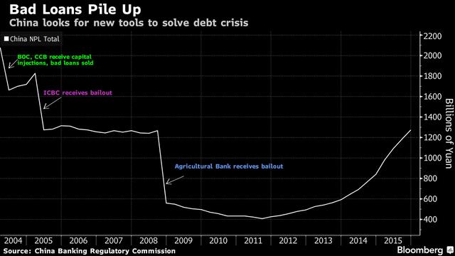 Nợ xấu tại Trung Quốc (tỷ Nhân dân tệ)