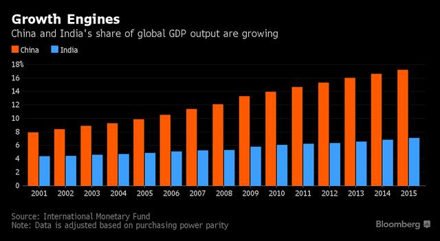 Đóng góp % GDP toàn cầu của Trung Quốc và Ấn Độ