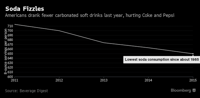 Mức tiêu thụ nước ngọt có ga bình quân tại Mỹ xuống mức thấp nhất kể từ năm 1985 (đơn vị 8 ounce/người)