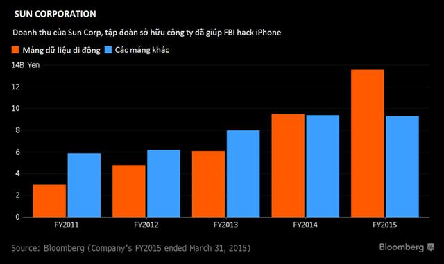 Biểu đồ doanh thu của Sun Corp, theo số liệu từ Bloomberg