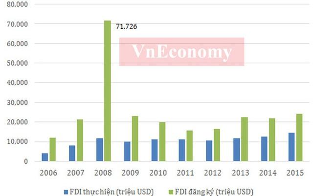 Có thể nhận thấy, hoạt động xuất nhập khẩu của Việt Nam trong 10 năm từ 2006-2015 liên tục tăng trưởng. Nếu như năm 2006 tổng kim ngạch xuất nhập khẩu của Việt Nam chưa đạt 70 tỷ USD, thì năm 2015 con số này đã xấp xỉ 330 tỷ USD.  Việc Việt Nam gia nhập WTO cũng như ký hàng loạt các hiệp định thương mại song phương, đa phương khác đã giúp độ mở của nền kinh tế trở nên lớn hơn, qua đó đẩy tốc độ tăng trưởng giao thương lên. Điều này đã tác động tích cực và có đóng góp lớn đối với sự phát triển chung của nền kinh tế những năm qua.  Cùng với việc thu hút nhiều vốn FDI, khối doanh nghiệp này đang chiếm tỷ trọng trên 65% kim ngạch xuất khẩu của Việt Nam trong nhiều năm qua - Nguồn: Tổng cục Thống kê, Tổng cục Hải quan.          Năm 2015, lần đầu tiên chi ngân sách nhà nước đã vượt 1,2 triệu tỷ đồng. Năm qua, Chính phủ đã bổ sung số thực hiện vốn ODA tăng 30.000 tỷ đồng, tăng bội chi ngân sách nhà nước lên mức 6,11%GDP.  Trong 10 năm qua, mức thu ngân sách đã tăng khoảng 3,5 lần, trong khi mức chi thì tăng khoảng 4 lần. Trong khi đó, lạm phát trong những năm qua đã giảm tốc mạnh mà đỉnh điểm là mức tăng 0,63% trong năm 2015.  Trong giai đoạn 2006-2011, mức lạm phát năm 2008 và 2011 cho thấy những bất ổn đỉnh điểm khó khăn nền kinh tế trước cuộc khủng hoảng tài chính toàn cầu tác động đến kinh tế Việt Nam.  Bên cạnh đó, việc điều hành chính sách chưa đủ phù hợp cũng là nguyên nhân khiến lạm phát cao. Để ổn định lạm phát, Việt Nam đã phải nhiều năm đặt mục tiêu ổn định kinh tế vĩ mô lên hàng đầu khiến tốc độ tăng trưởng kinh tế nhiều năm liền ở mức thấp - Nguồn: Tổng cục Thống kê.          10 năm qua, năng suất lao động đã có sự tăng trưởng khá mạnh, từ mức hơn 22 triệu đồng/người thì sau 10 năm đã lên gần 80 triệu đồng/người. Cùng với sự phát triển kinh tế, năng suất lao động xã hội của nước ta cũng được nâng lên nhưng vẫn ở mức thấp so với các nước trong khu vực.  Tuy nhiên, xét về tốc độ tăng năng suất lao động xã hội, Việt Nam là nước có tốc tăng năng suất lao động cao 