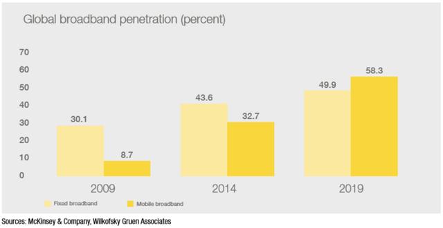 Tỷ lệ sử dụng Bradband (loại cố định và qua điện thoại) truy cập Internet trên toàn cầu (%)
