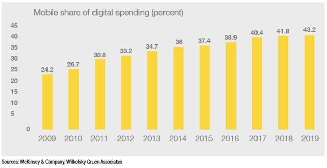 Tỷ trọng chi tiêu cho các ấn phẩm điện tử qua smartphone (%)