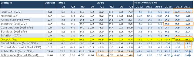 Chênh lệch GDP giữa thực tế và tiềm năng (output gap) cho thấy Việt Nam tăng trưởng chưa hết sức