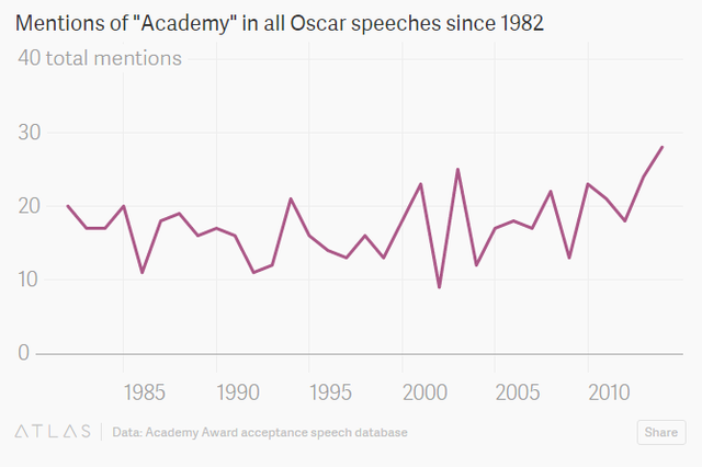 Số lần từ Viện hàn lâm-tổ chức xét duyệt và trao giải Oscar- được nhắc tới