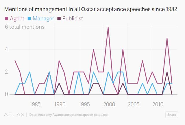 Thật buồn là những người quản lý thường ít được cảm ơn trong các bài phát biểu