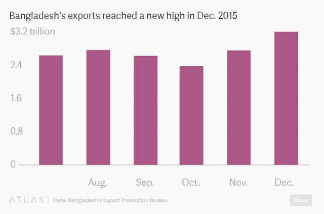 Tổng kim ngạch xuất khẩu của Bangladesh