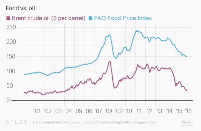 Giá dầu và chỉ số giá lương thực của FAO