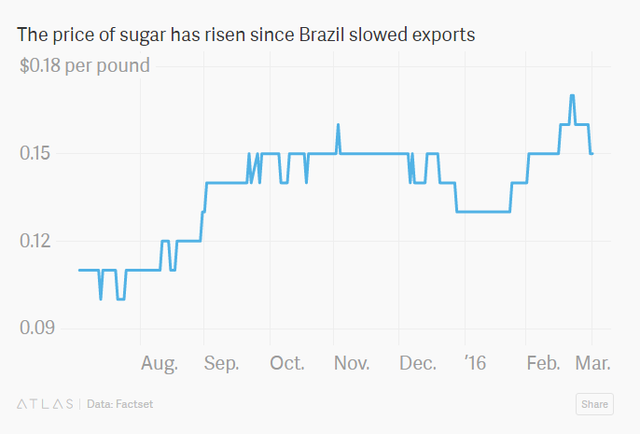 Giá đường tăng do sản lượng suất khẩu của Brazil suy giảm (USD/pound)