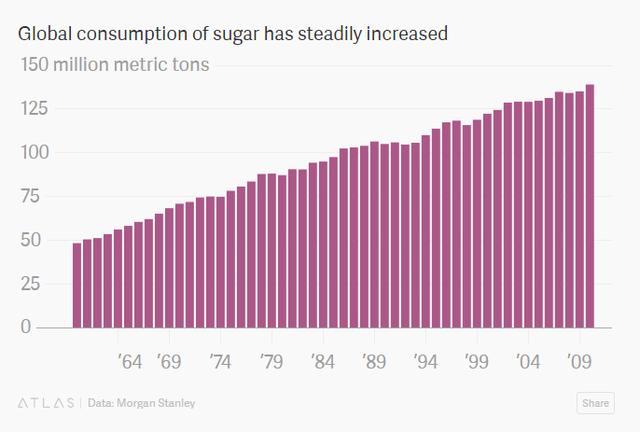 Nhu cầu đường trên toàn cầu đang ngày càng gia tăng (triệu tấn)