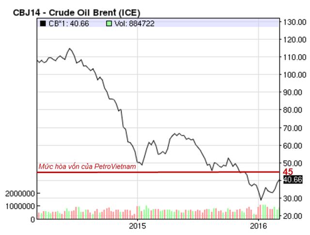 Diễn biến giá dầu thô Brent 2 năm qua so với mức hòa vốn hiện nay của PetroVietnam.