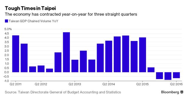 Nền kinh tế Đài Loan lâm vào tình trạng suy giảm 3 quý liên tiếp