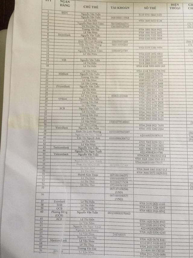Danh sách số tài khoản, trên chủ tài khoản các đối tượng lừa nạn nhan chuyển tiền vào để chiếm đoạt - Ảnh: Gia Minh