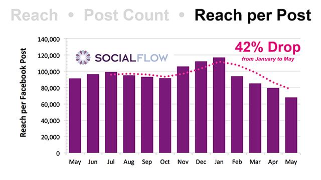 Số người tiếp cận trung bình mỗi bài viết trên các page